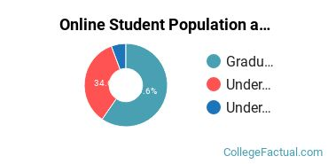Online Student Population at Boston Architectural College