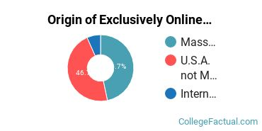 Origin of Exclusively Online Undergraduate Degree Seekers at Boston Architectural College