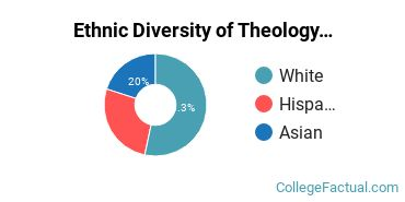 Ethnic Diversity of Theology & Religious Vocations Majors at Boston College