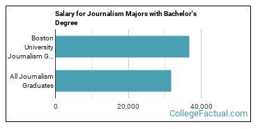 The Journalism Major At Boston University College Factual