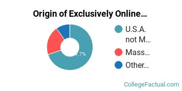 Origin of Exclusively Online Students at Boston University