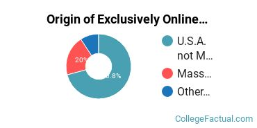 Origin of Exclusively Online Graduate Students at Boston University
