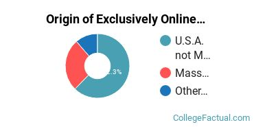 Origin of Exclusively Online Undergraduate Degree Seekers at Boston University