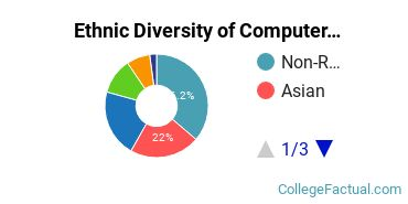 Ethnic Diversity of Computer & Information Sciences Majors at Boston University