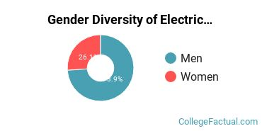 Boston U Gender Breakdown of Electrical Engineering Master's Degree Grads