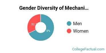 Boston U Gender Breakdown of Mechanical Engineering Bachelor's Degree Grads