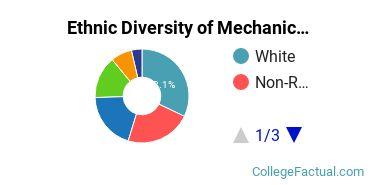 Ethnic Diversity of Mechanical Engineering Majors at Boston University