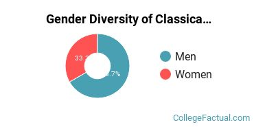Boston U Gender Breakdown of Classical Languages & Literature Bachelor's Degree Grads