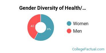 Boston U Gender Breakdown of Health/Medical Prep Programs Bachelor's Degree Grads