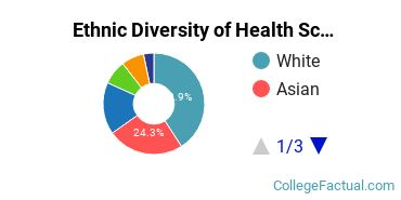 Ethnic Diversity of Health Sciences & Services Majors at Boston University