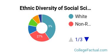 Ethnic Diversity of Social Sciences Majors at Boston University