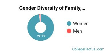 Bowie State University Gender Breakdown of Family, Consumer & Human Sciences Bachelor's Degree Grads