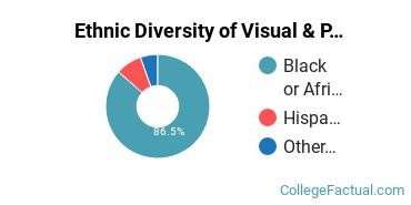 Ethnic Diversity of Visual & Performing Arts Majors at Bowie State University
