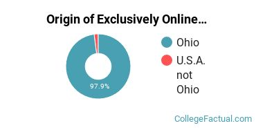 Origin of Exclusively Online Students at Bowling Green State University-Firelands