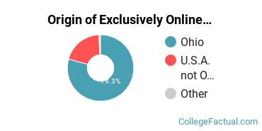 Origin of Exclusively Online Students at Bowling Green State University - Main Campus