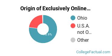 Origin of Exclusively Online Graduate Students at Bowling Green State University - Main Campus