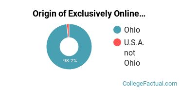 Origin of Exclusively Online Undergraduate Non-Degree Seekers at Bowling Green State University - Main Campus