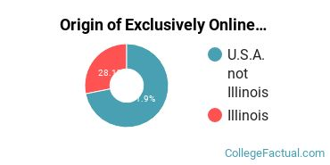 Origin of Exclusively Online Students at Bradley University