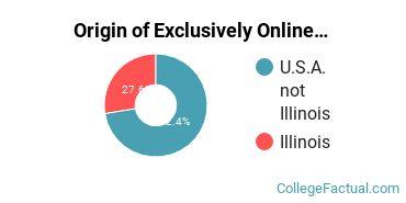 Origin of Exclusively Online Graduate Students at Bradley University