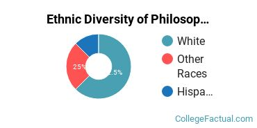 Ethnic Diversity of Philosophy Majors at Bradley University
