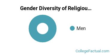 Bradley Gender Breakdown of Religious Studies Bachelor's Degree Grads