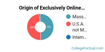 Origin of Exclusively Online Students at Brandeis University
