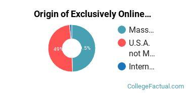 Origin of Exclusively Online Graduate Students at Brandeis University