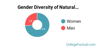 Brandeis Gender Breakdown of Natural Resources & Conservation Bachelor's Degree Grads