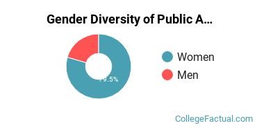 Brandeis Gender Breakdown of Public Administration & Social Service Bachelor's Degree Grads