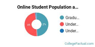 Online Student Population at Brandman University