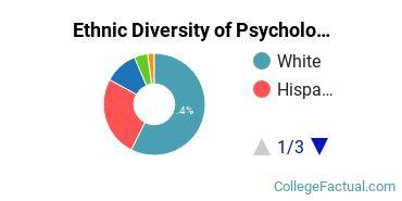 Ethnic Diversity of Psychology Majors at Brandman University