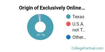 Origin of Exclusively Online Undergraduate Degree Seekers at Brazosport College