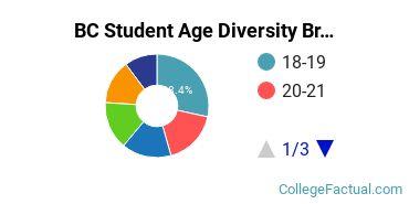 BC Student Age Diversity
