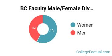 BC Faculty Male/Female Ratio