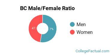 BC Gender Ratio