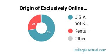 Origin of Exclusively Online Students at Brescia University