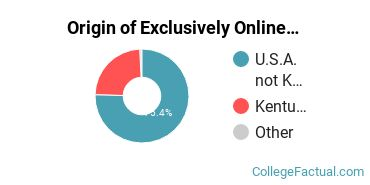 Origin of Exclusively Online Undergraduate Degree Seekers at Brescia University