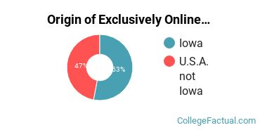Origin of Exclusively Online Students at Briar Cliff University