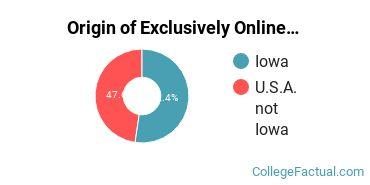 Origin of Exclusively Online Undergraduate Degree Seekers at Briar Cliff University
