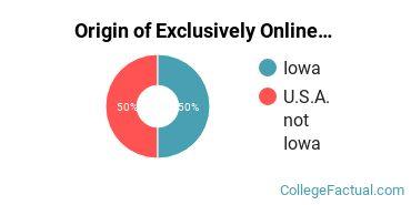 Origin of Exclusively Online Undergraduate Non-Degree Seekers at Briar Cliff University