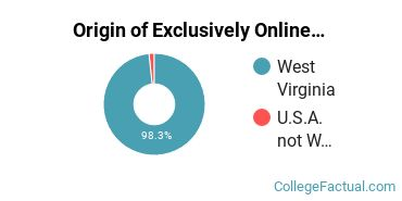 Origin of Exclusively Online Students at BridgeValley Community & Technical College