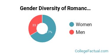 Bridgewater Gender Breakdown of Romance Languages Bachelor's Degree Grads