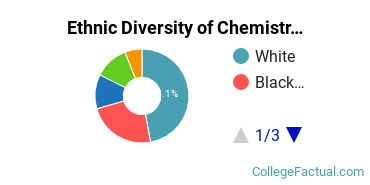 Ethnic Diversity of Chemistry Majors at Bridgewater State University