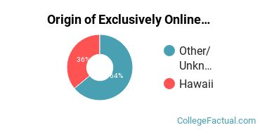 Origin of Exclusively Online Undergraduate Degree Seekers at Brigham Young University - Hawaii
