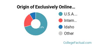 Origin of Exclusively Online Students at Brigham Young University - Idaho
