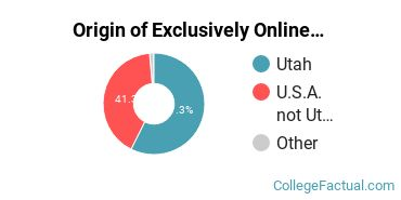 Origin of Exclusively Online Students at Brigham Young University - Provo