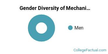 BYU Gender Breakdown of Mechanical Engineering Master's Degree Grads