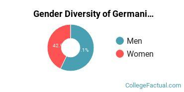 BYU Gender Breakdown of Germanic Languages Bachelor's Degree Grads