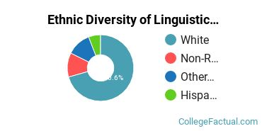 Ethnic Diversity of Linguistics & Comparative Literature Majors at Brigham Young University - Provo
