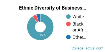 Ethnic Diversity of Business Support & Assistant Services Majors at Bristol Community College
